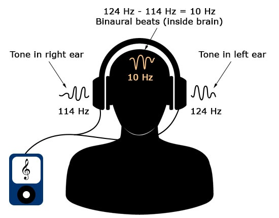 Binaural Beats Benefit - Do They Actually Work