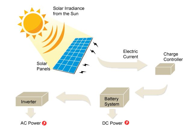 How Many Solar Panels To Power A House - Epic Solar Panels Guide Electricity How To Get Solar Panels